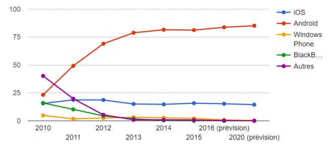 Parts de marché OS mobile, source IDC