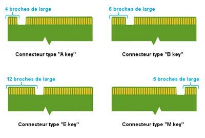 les différents types de Key