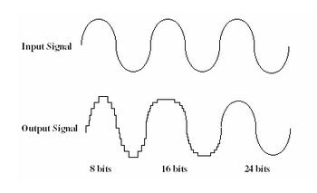 courbes de signal audio