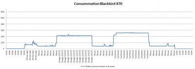 consommation blackbird x70