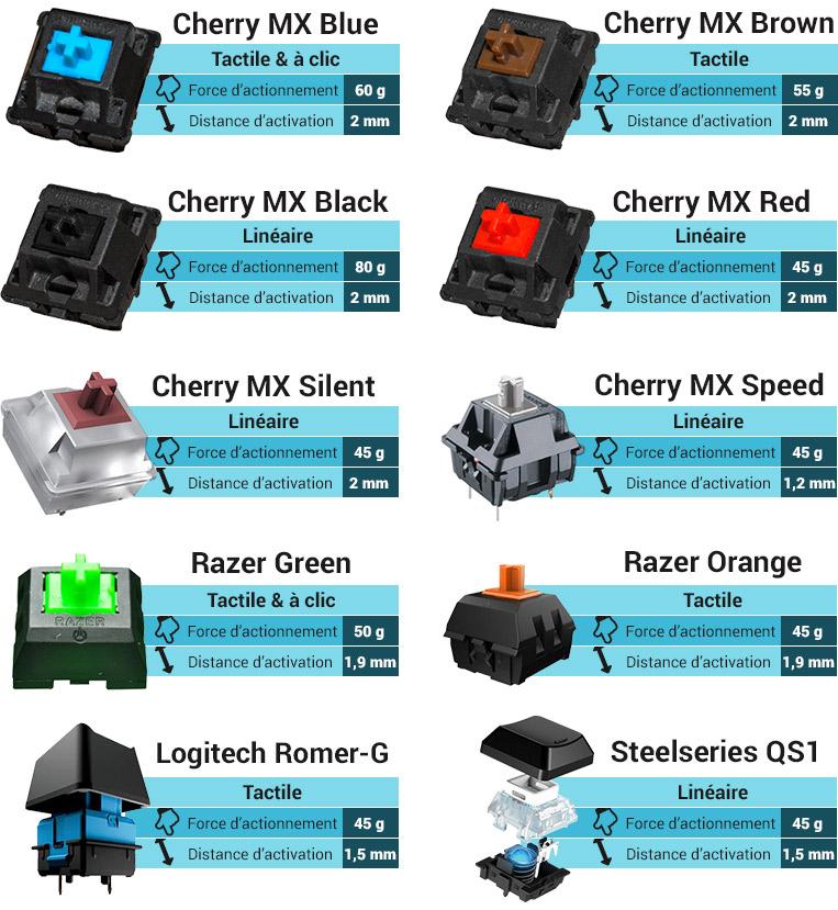 Comparer tous les switches mécanique