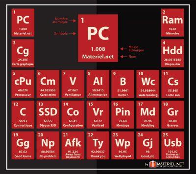 Tableau périodique du PC